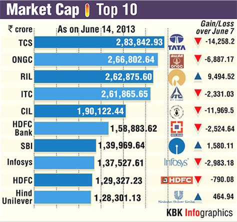 Supplier Lili Top 1 By Alijaya 1 market cap the top 10 companies rediff business