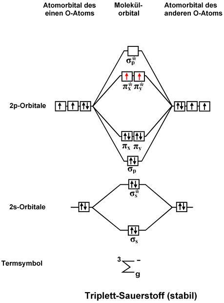 Drawing M Ei Diagram by Tikz Pgf Molecular Orbital Diagrams In Tex
