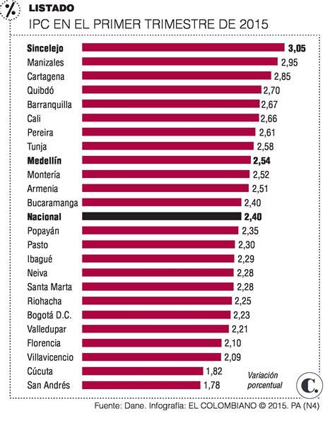 cuanto aument el ipc para el ao 2016 colombia press report tabla ipc 2016 colombia blackhairstylecuts com