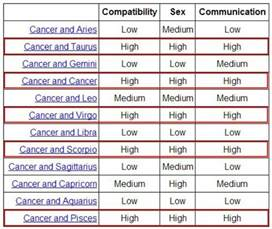 cancer compatibility z z z zodiac pinterest i am