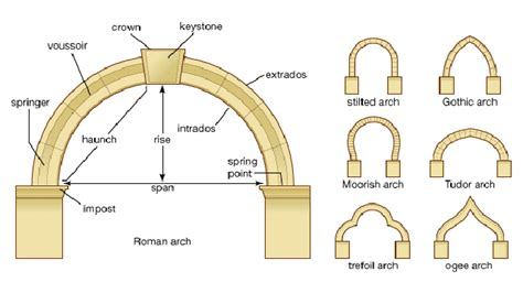 Urban Modern Interior Design by Presentation On Arches And Arch System Archi Fied