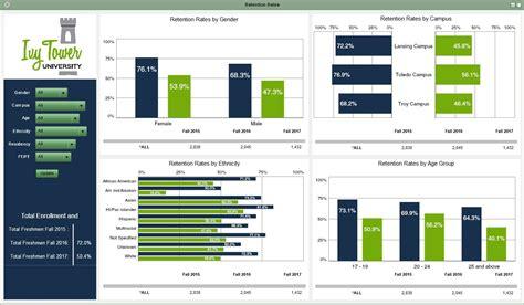 dash board live interactive dashboard exles idashboards software