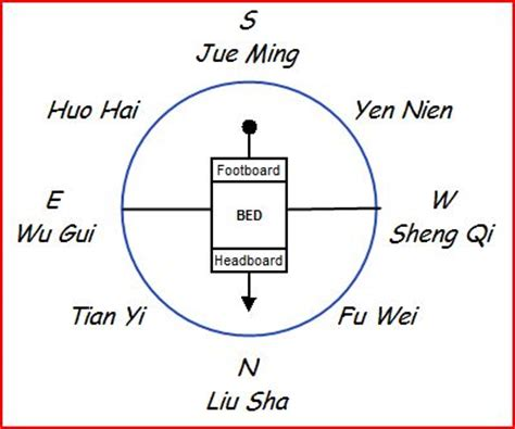 what direction should my bed face feng shui bedroom which way should bed face www