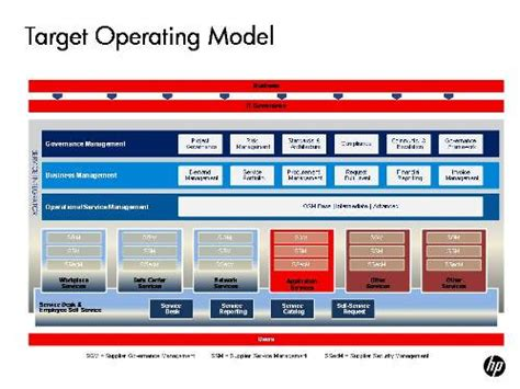 operating model template 28 business operating model template collateral