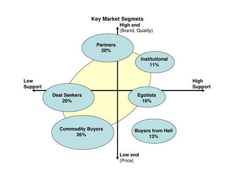 Industrial Segmentation In Mba by B2b Segmentation Heavy Industry