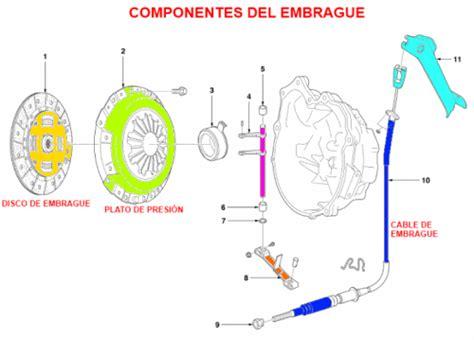 sistema de embrague trasmisiones manuales partes del embrague