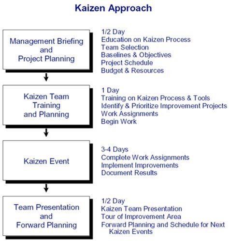 kaizen flowchart kaizen consulting lean manufacturing improvement
