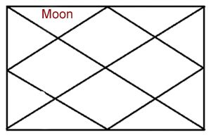 moon in 2nd house moon in second house of horoscope kundli and its effects plus remedies