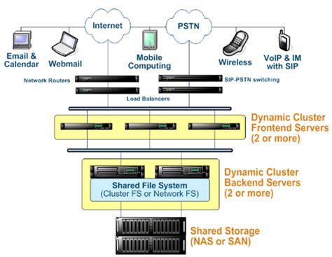 häuser einrichten hochverf 252 gbare mail server mit communigate pro cluster
