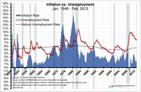 unemployment vs inflation inflation vs unemployment vs natural unemployment rate
