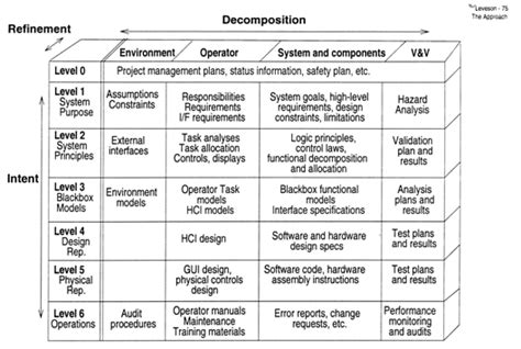 design criteria vs specification safeware engineering corporation white papers software