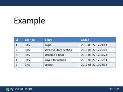 django tutorial query pycon de 2013 table partitioning with django