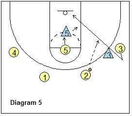 the swing offense youth basketball swing offense coach s clipboard
