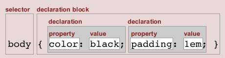maxdesign css layout selectutorial what is a rule or quot rule set quot