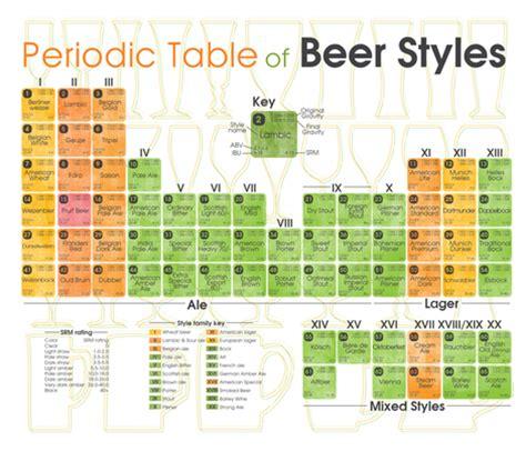 periodic table of beer styles tea towel fabric kfay