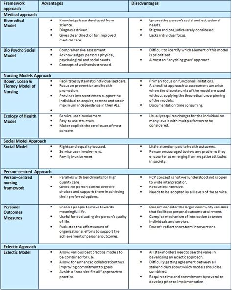 roper logan and tierney care plan template plan template