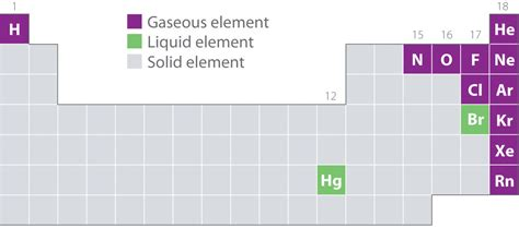 Elements That Are Gas At Room Temperature by Gaseous Elements And Compounds