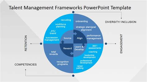 Talent Management Template employee development powerpoint slide slidemodel