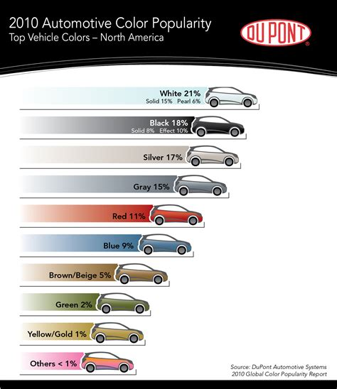 popular color silver 2010 s most popular car color