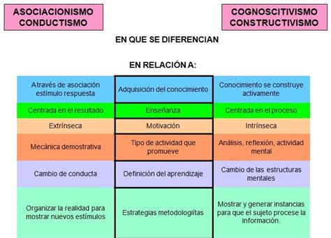 Modelos Curriculares Definicion Y Componentes Teoria Y Modelos Curriculares Diferencias Entre El Conductismo Y Constructivismo