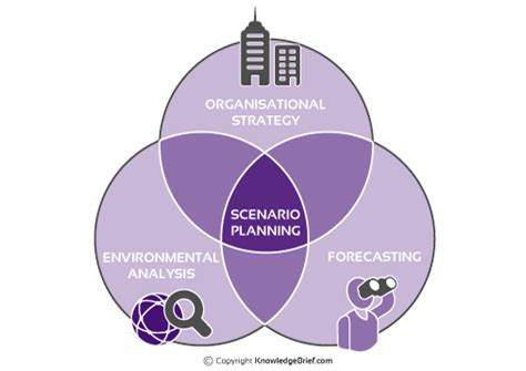 scenario planning what is it definition examples and more
