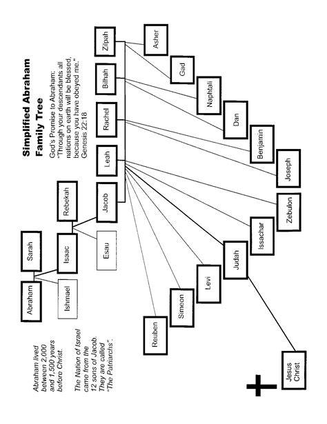 printable family tree of abraham pics for gt abraham in the bible family tree
