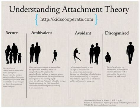 gallagher pattern theory of self the 25 best ideas about attachment theory on pinterest