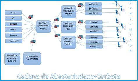cadena de valor liverpool colombiana de comercio s a