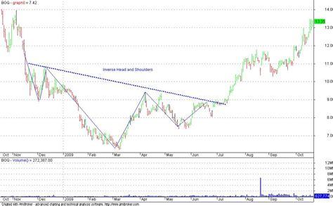 x pattern stock analysis chart patterns a cheat sheet of ten popular chart
