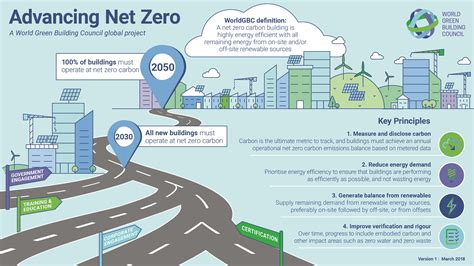 infographic outlines why green building is smart building new worldgbc infographic outlines the pathways to net zero