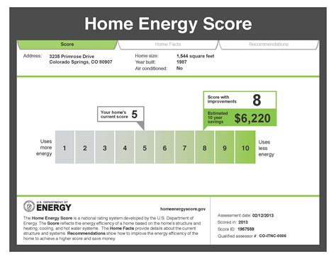 home energy efficiency more room for improvement than