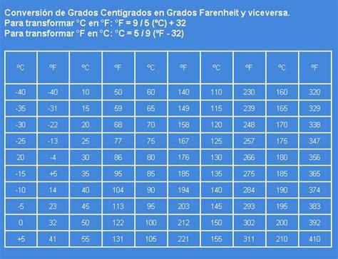 tabla de conversion de grados fahrenheit a centigrados