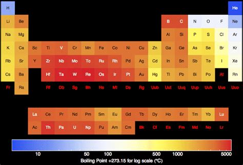 tommykeith trends on the periodic table