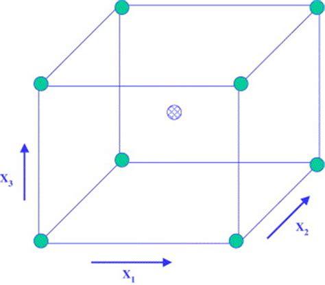 experiment design cube assay optimization a statistical design of experiments