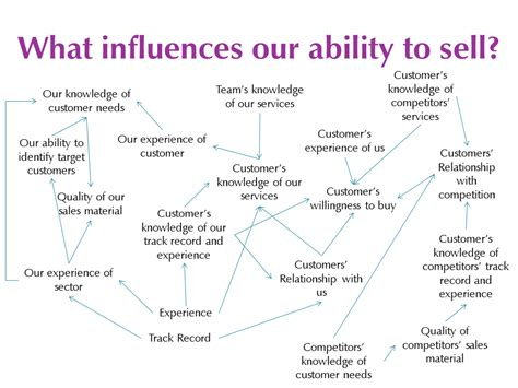 influence diagram systems thinking pivotal thinking