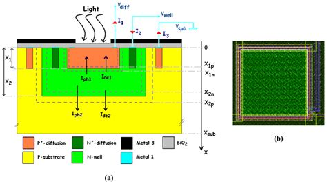 layout design in cmos pdf sensors free full text a review of the cmos buried