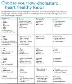 top diet foods diet food chart