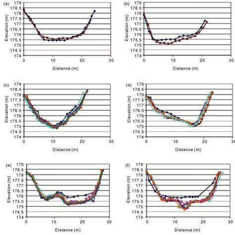 channel cross section channel evolution of sandy reservoir sediments following