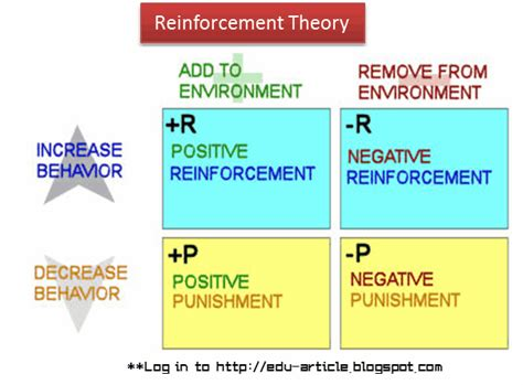 Behavior Modification Reinforcement by Reinforcement Theory Of Motivation Of Effect Of