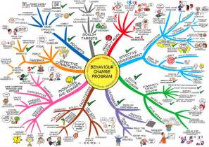 aplikasi mind mapping untuk android smile 4 the world