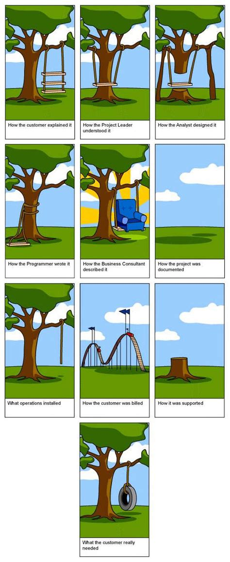 tire swing comic engineer swing design cartoon related keywords swing design