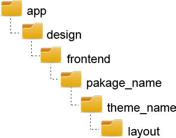 magento layout xml location dknz design certified magento developers customised
