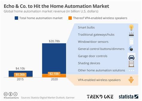 chart echo co to hit the home automation market statista