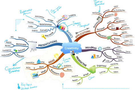 in mind how to mind map imindmap mind mapping