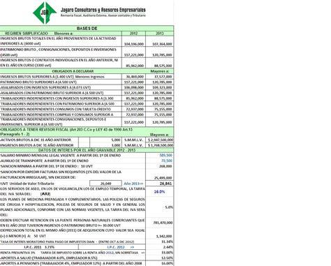 tablas salarios retenciones 2016 salarios en colombia 2014 autos weblog