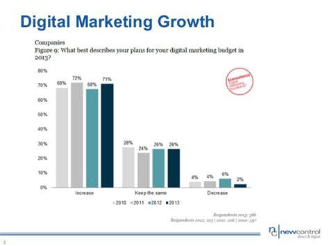 Marketing Financial Service digital marketing strategies for financial services