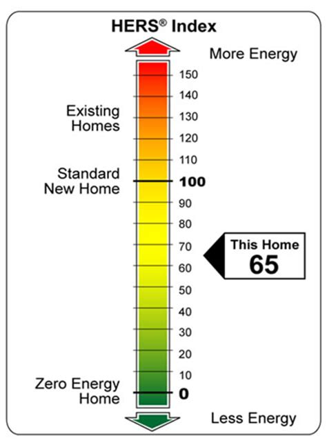 House Rating Home Energy Rating