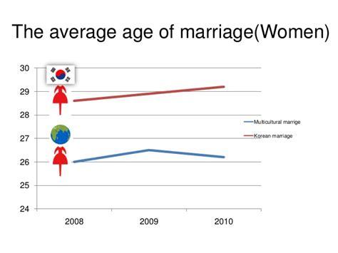 average age of marriage 28 images average age of