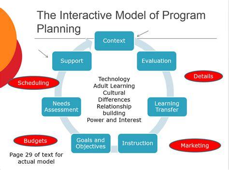 Program Planner by Adlt 606 Program Design Delivery Dr Robin Hurst Fall Semester 2016 Shelia Regan S Journey