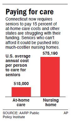 seniors pinched by rising costs for home care health